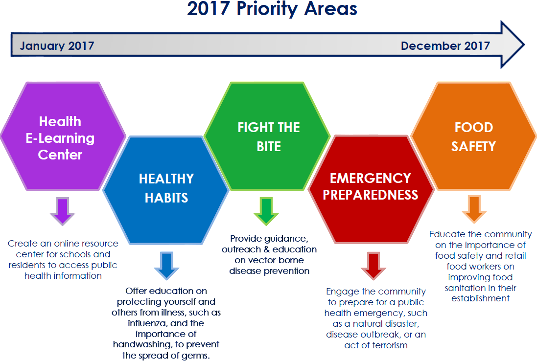 Health Education 2017 Priority Areas